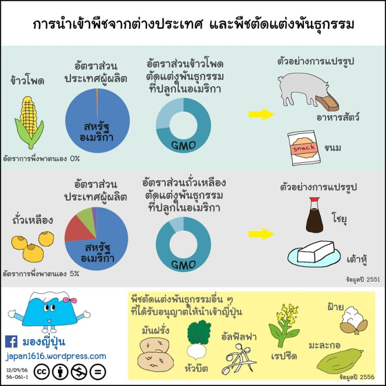 56-061 imported crops and GMO