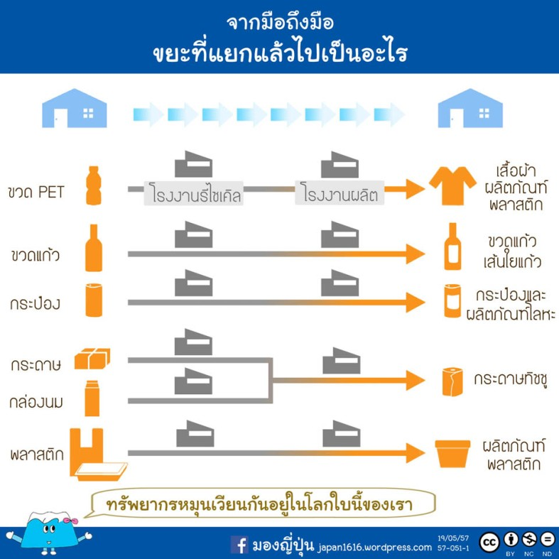 57-051 garbage recycling
