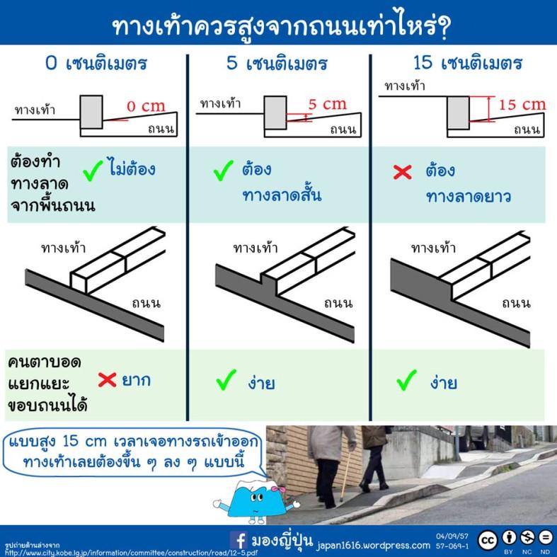 57-069 sidewalk height