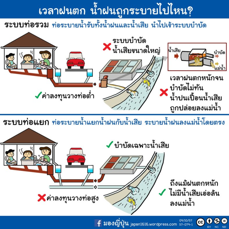 57-079 sewer system