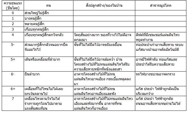 59-001 earthquake intensity table